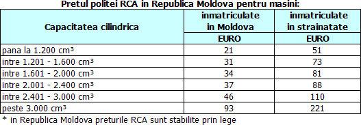 pret_polita_rca_moldova1