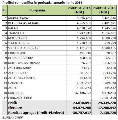 Tabel-profit-moldova-3sept2014